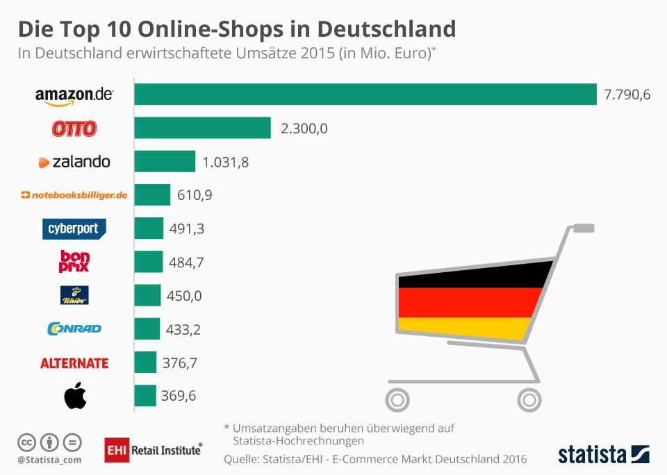 Bon ton business con i tedeschi