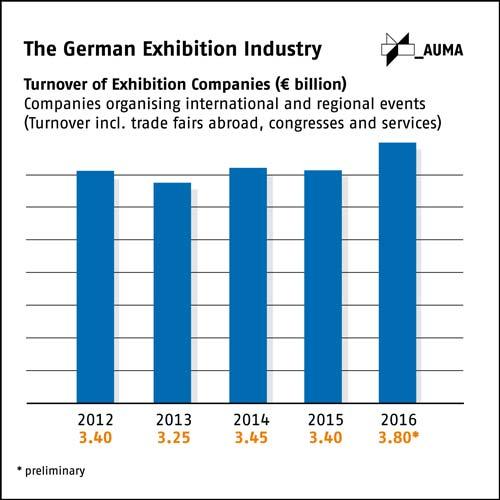 fiere-in-germania-digital-4-export